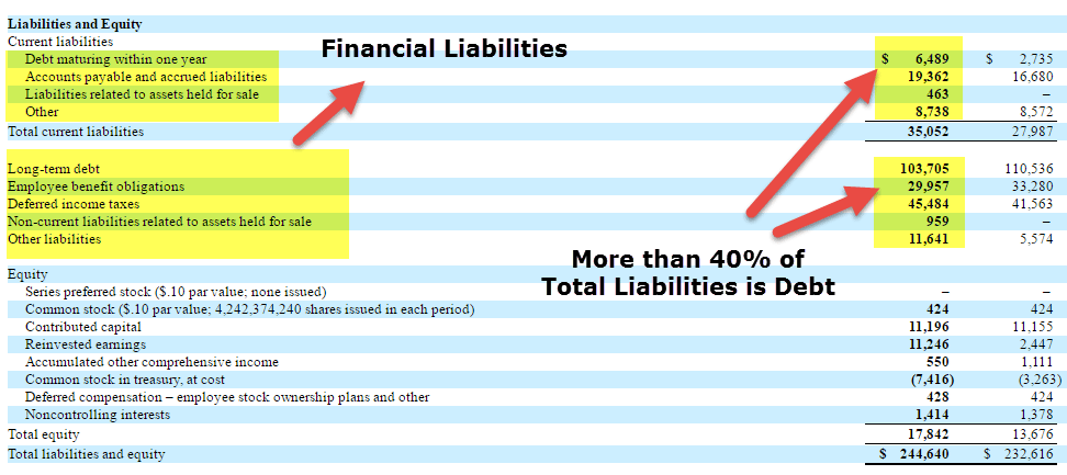 verizon-financial-liabilities
