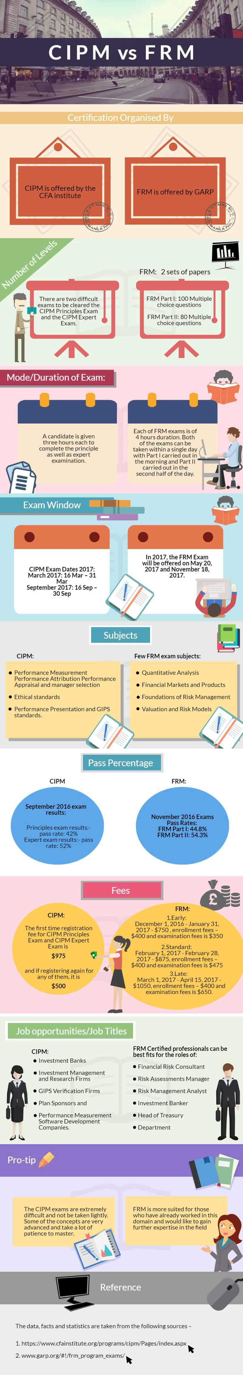 Cipm Vs Frm Which To Choose For A Good Professional Future