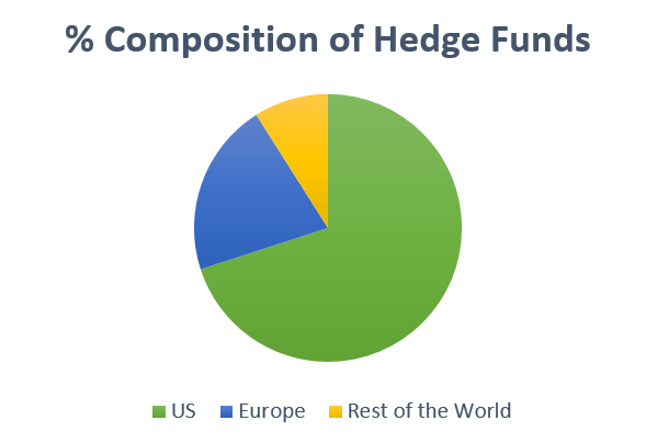 compsition-of-hedge-funds