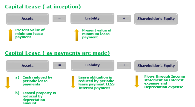 lessee-perspective-balance-sheet-impact-of-capital-lease