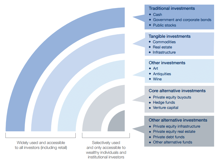 types-of-alternative-investments