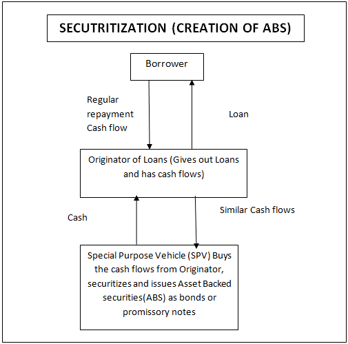 creation of ABS
