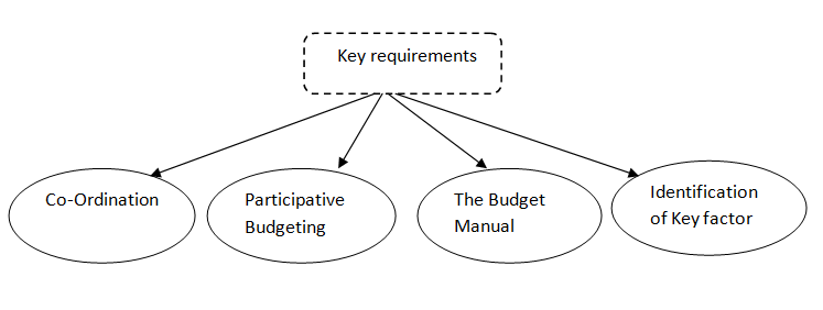 Budgeting - key requirements