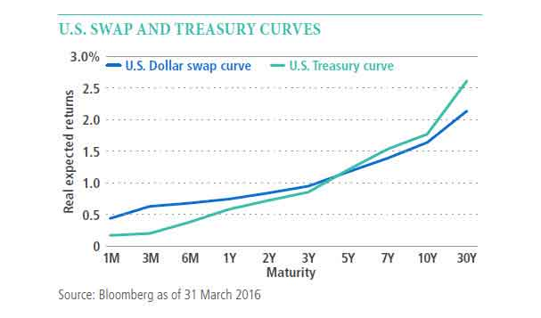 Interest Rate Swap and treasury curves