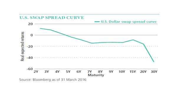 Interest Rate Swap and spread curve