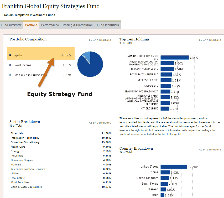 franklin-equity-strategies-fund