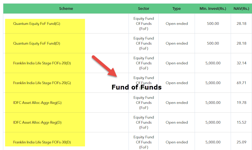 Fund of Funds - Complete Guide | Structure | Strategies | Risks