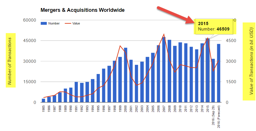 mergers-and-acquisitions-worldwide