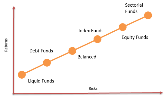 mutual-funds-risk-vs-returns