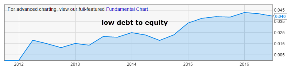 pan-america-low-debt-to-equity