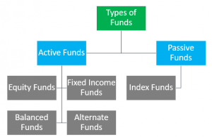 Top 5 Types of Mutual Funds | Equity, Fixed Income, Balanced