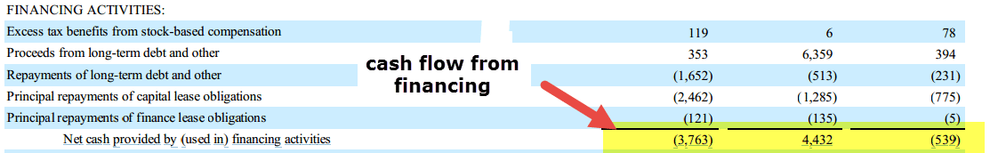 amazon-cash-flow-from-financing