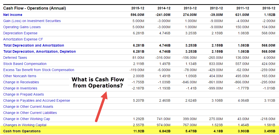 amazon-cash-flow-from-operations