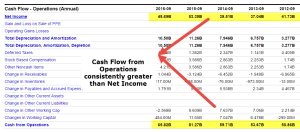 Cash flow from Operations | Examples | Formula