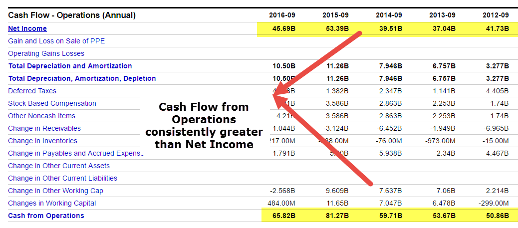 Apple Cash Flow From Operations