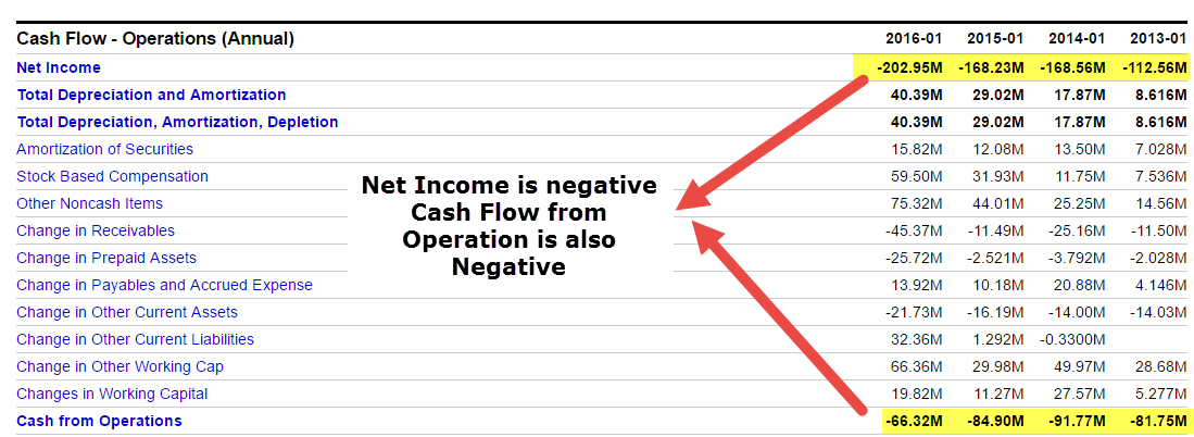 box-cash-flow-from-operations