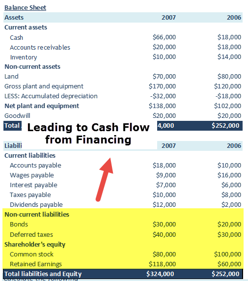 cash-flow-from-financing-example