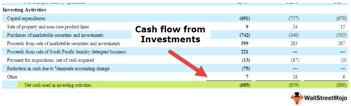 Cash Flow From Investing Activities Formula Calculations