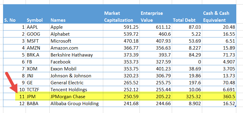 enterprise-value-can-be-less-than-market-cap