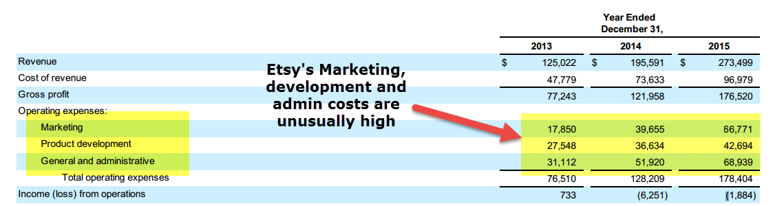 etsy-operating-profit-margins-are-negative