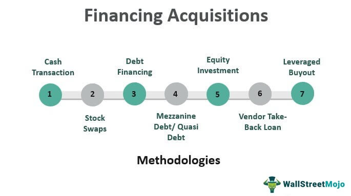 Financing-Acquisition