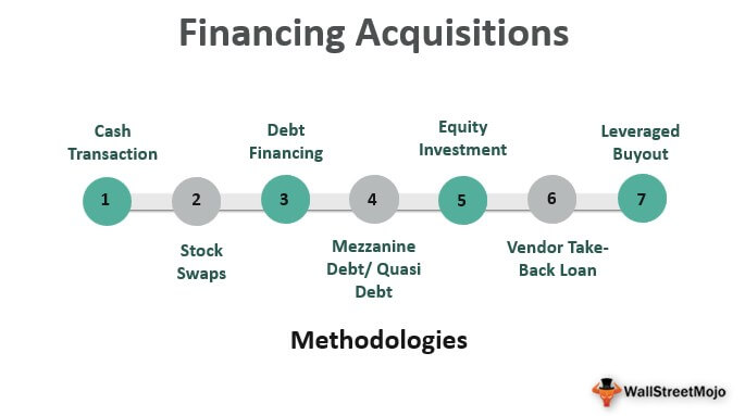 Financing Acquisition