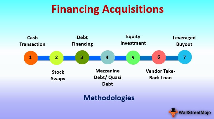 Financing Acquisitions