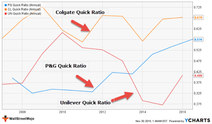 quick-ratio-colgate-vs-pg-vs-unilver