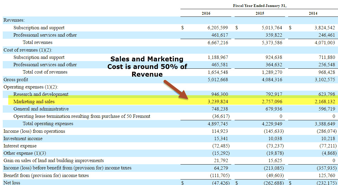 salesforce-com-profitability-margin-analysis