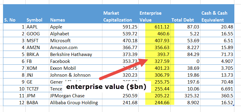 top-enterprise-value