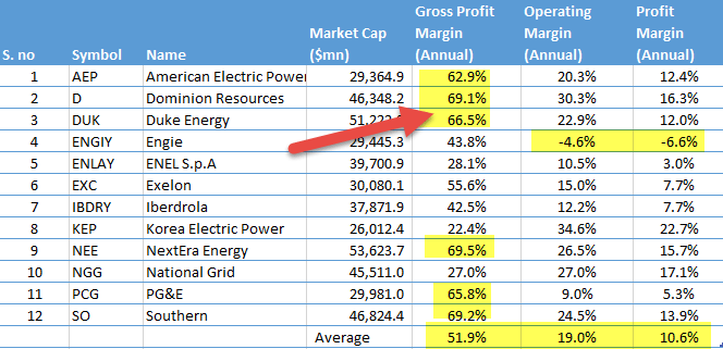 utilities-sector-profitability-margins