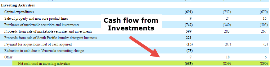 Colgate Cash Flow From Investments