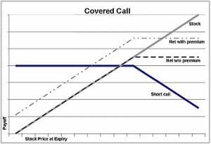 Writing Call Options | Payoff | Example | Strategies