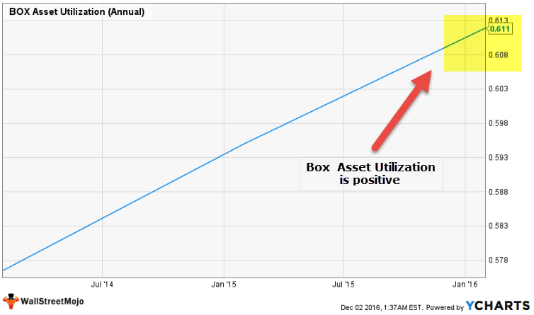box-asset-turnover