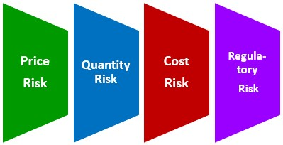 Commodity Risk Management Types