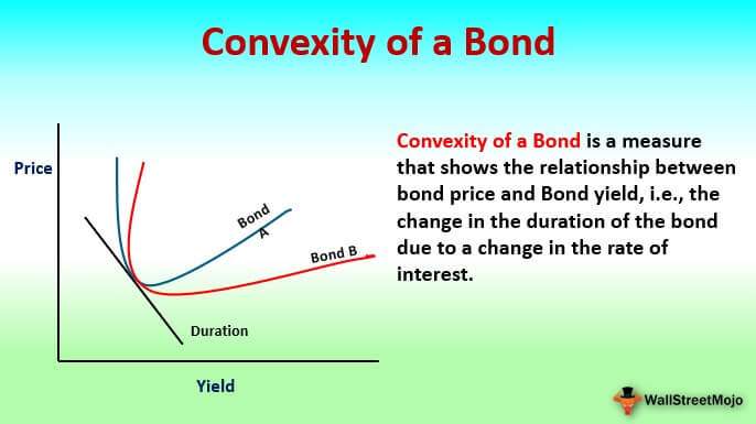 Convexity of a Bond