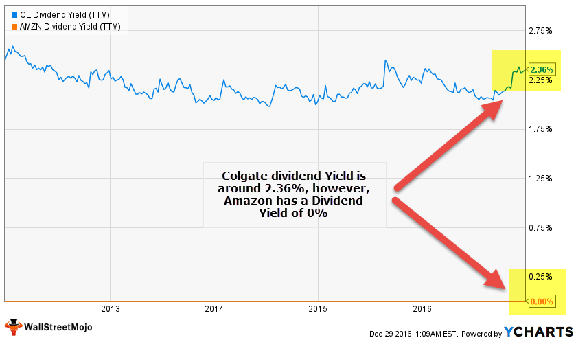 Dividend Yield Ratio