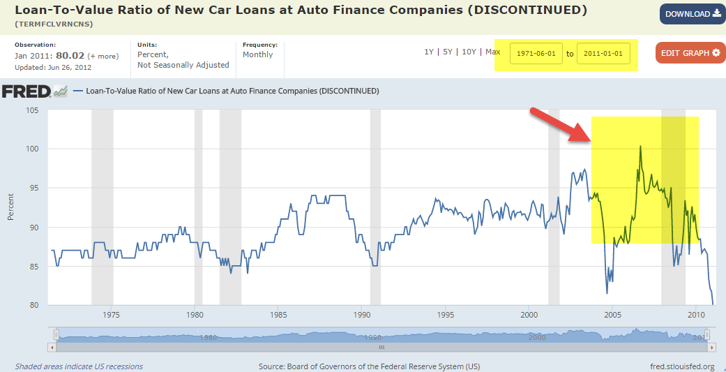 Fred New Car - Loan to Value Ratio