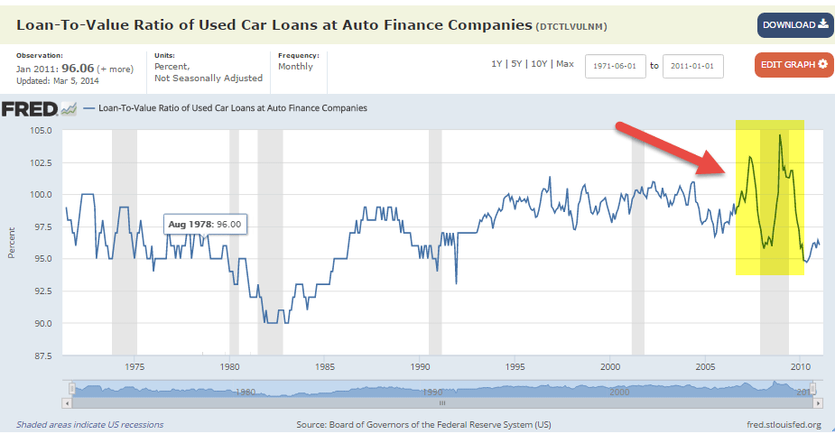 Fred Used Car - Loan to Value Ratio