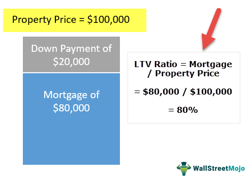 Loan-to-Value-Ratio