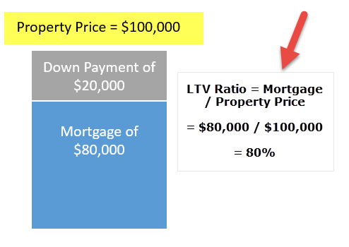 Loan to Value Ratio - LTV | Formula | Examples and Calculation