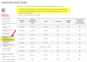 Subordination Debt | Meaning | Example | Types | Risks