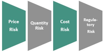 Types of Commodity Risk