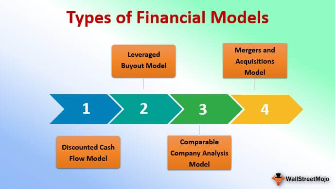 Types of Financial Models