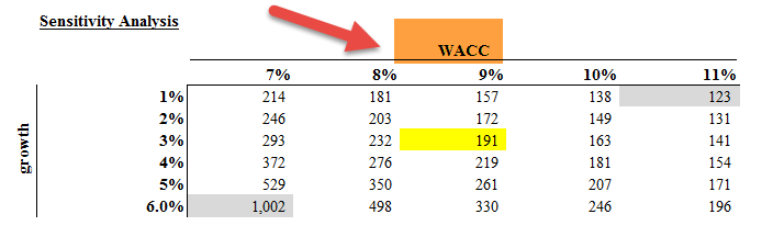 wacc-sensitivity-analysis-alibaba