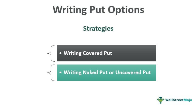 Writing-put-option