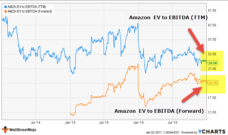 Amazon EV to EBITDA Trailing vs Forward