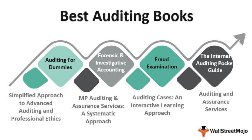 Best Auditing_Books