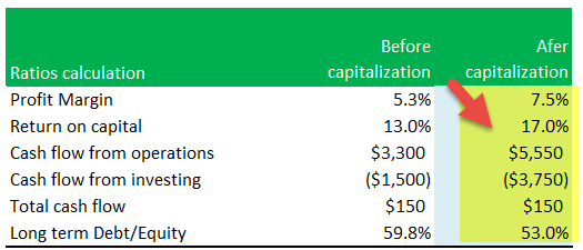 Capitalization vs Expensing - Example Solution 3