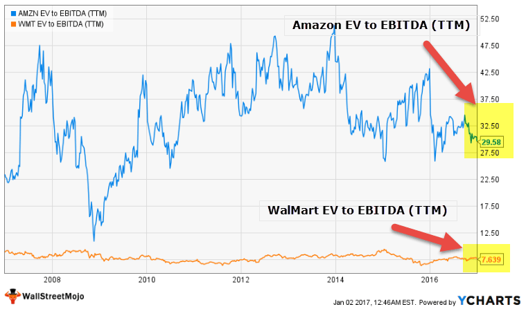 EV to EBITDA - WallMart Amazon